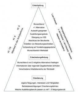 Oberstufe schema
